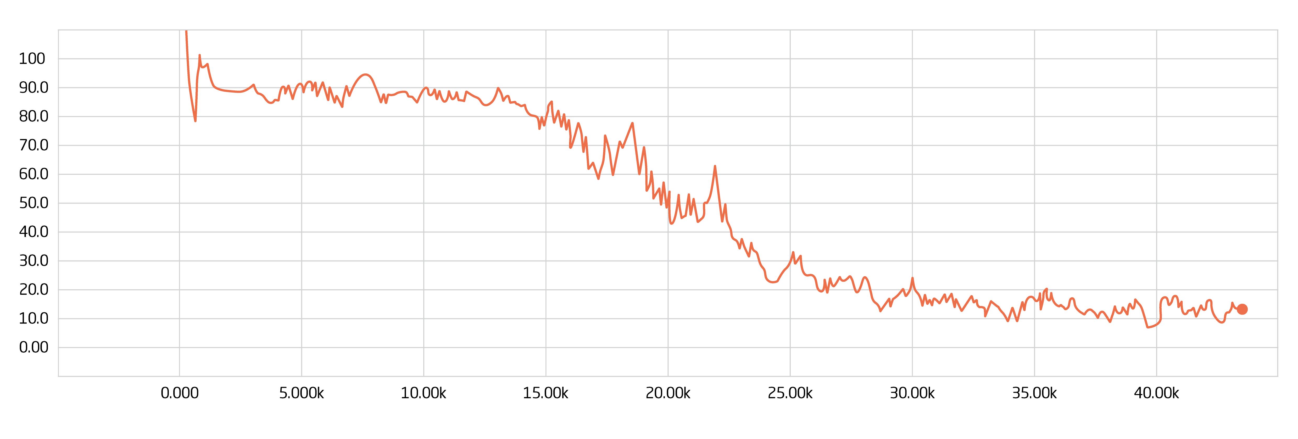 Fraud Detection Grafik 1