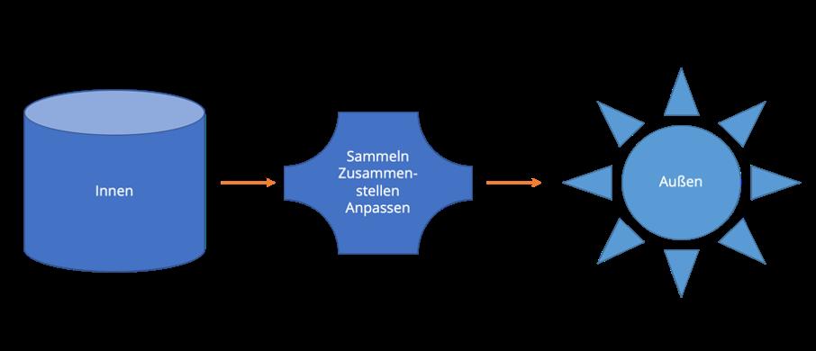 Das Diagramm zeigt den Produktinformationsmanagementprozess in vereinfachter Form.
