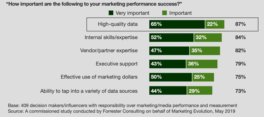 Nutzen Datenqualität