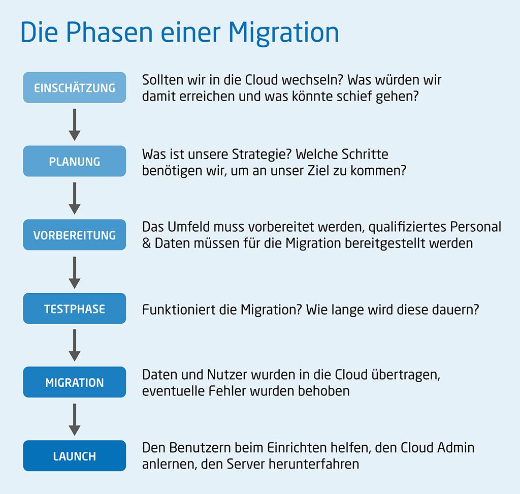 Phasen einer Migration