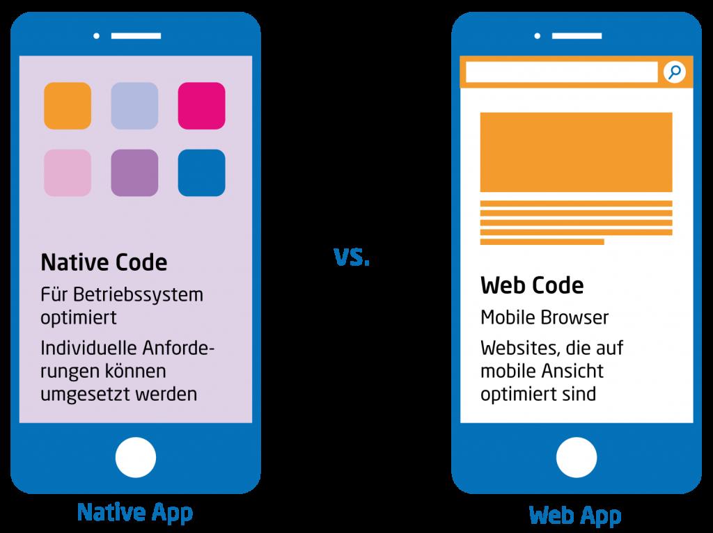 Native App vs. Web App