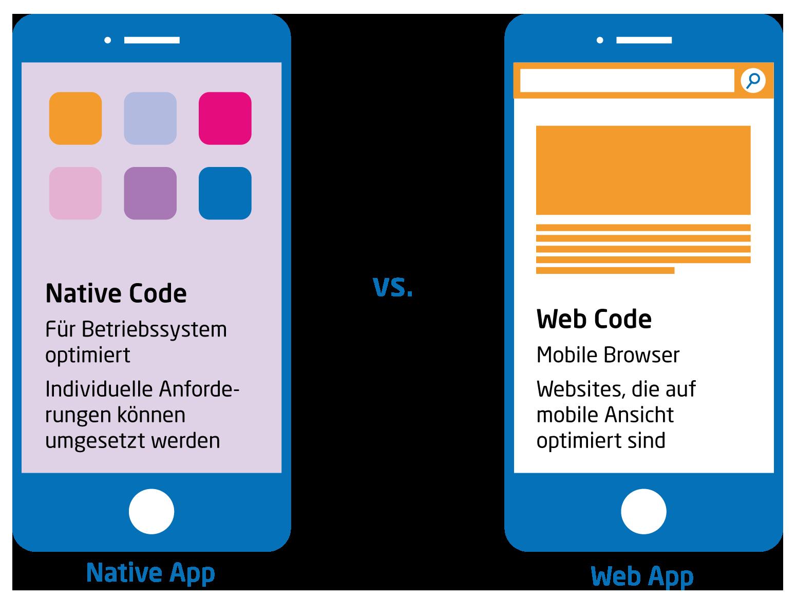 Native App oder Web App