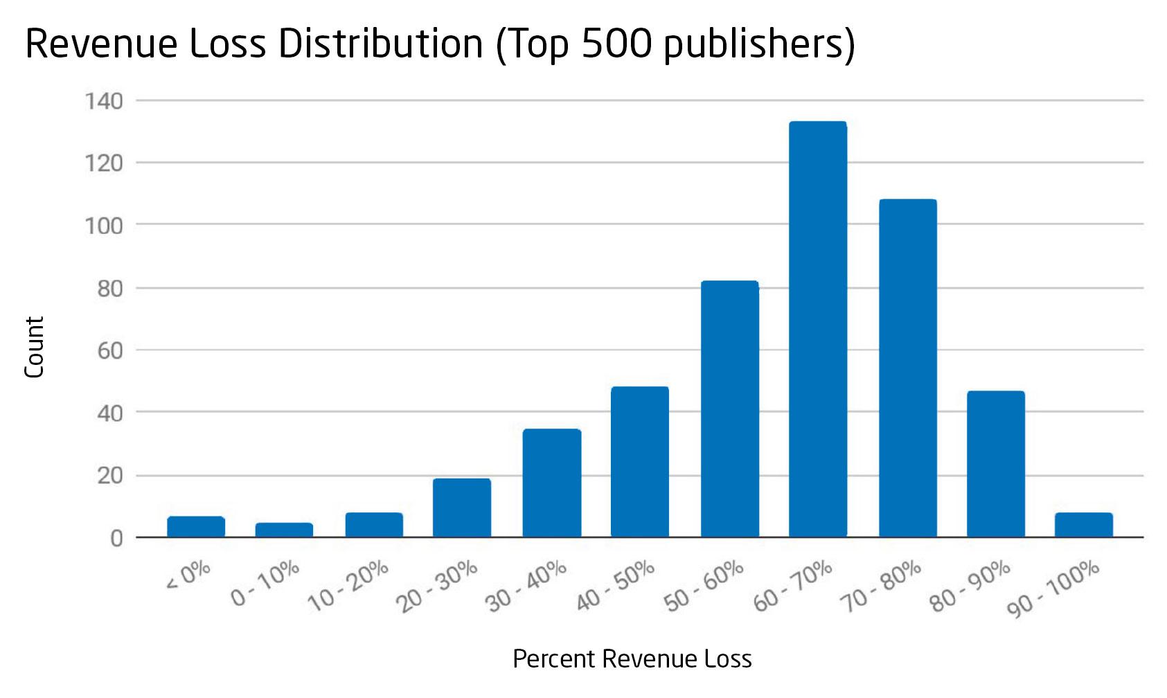 Revenue Loss Distribution